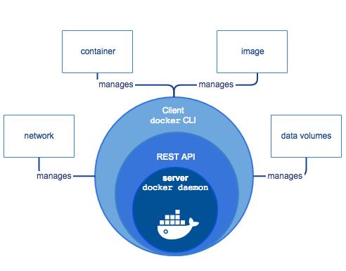 Архитектура Docker